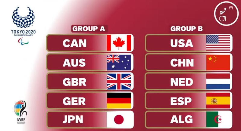 Draw_Rollstuhlbasketball_Gruppen_Damen_Tokio_2020_web